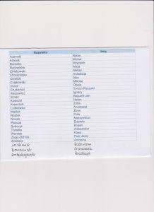 lista dzieci